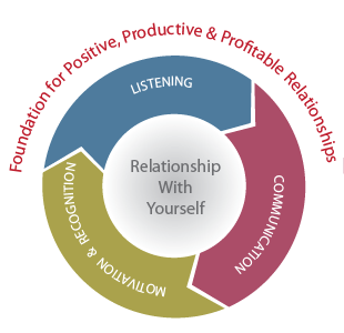Relationship with Yourself = Listening + Communication + Motivation & Recognition